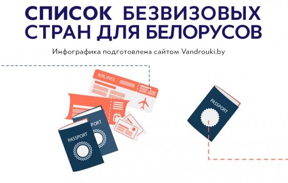 Безвизовые страны для беларусов